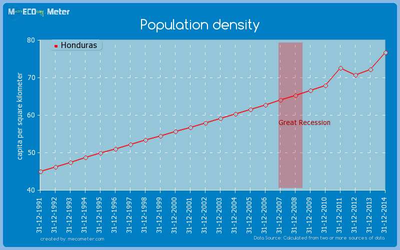 Population density of Honduras