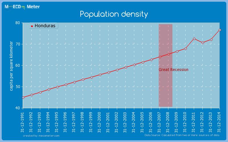 Population density of Honduras