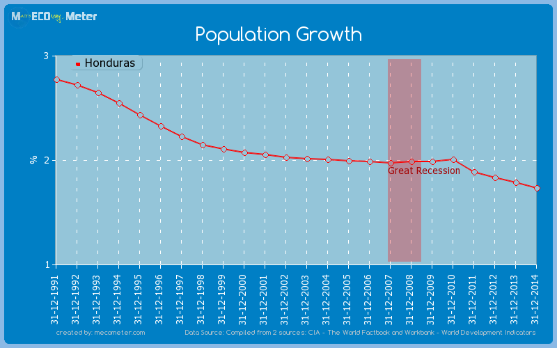 Population Growth of Honduras
