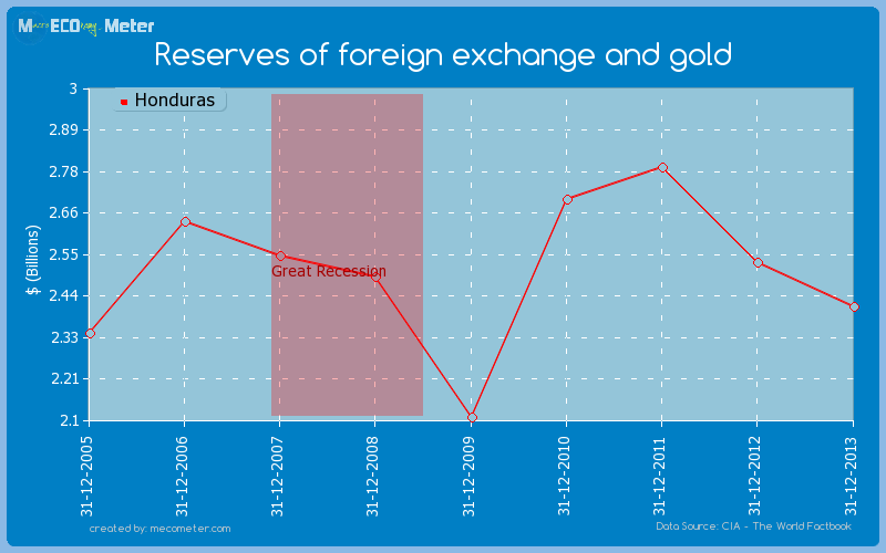 Reserves of foreign exchange and gold of Honduras