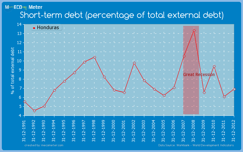Short-term debt (percentage of total external debt) of Honduras