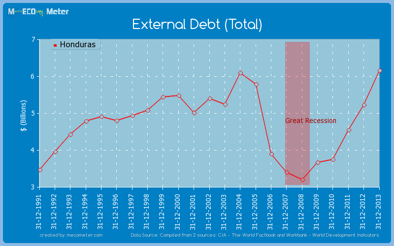 External Debt (Total) of Honduras