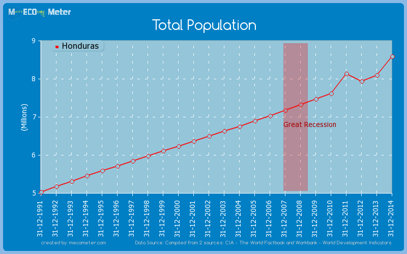 Total Population of Honduras