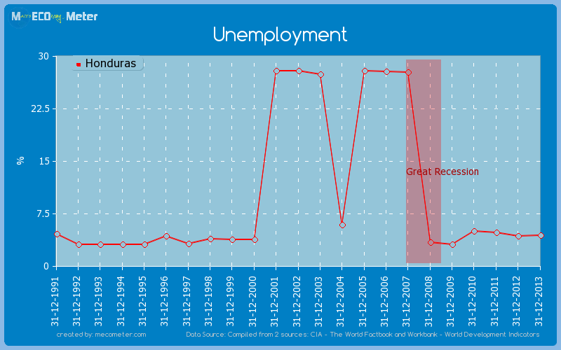 Unemployment of Honduras