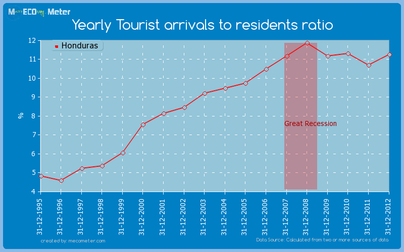 Yearly Tourist arrivals to residents ratio of Honduras