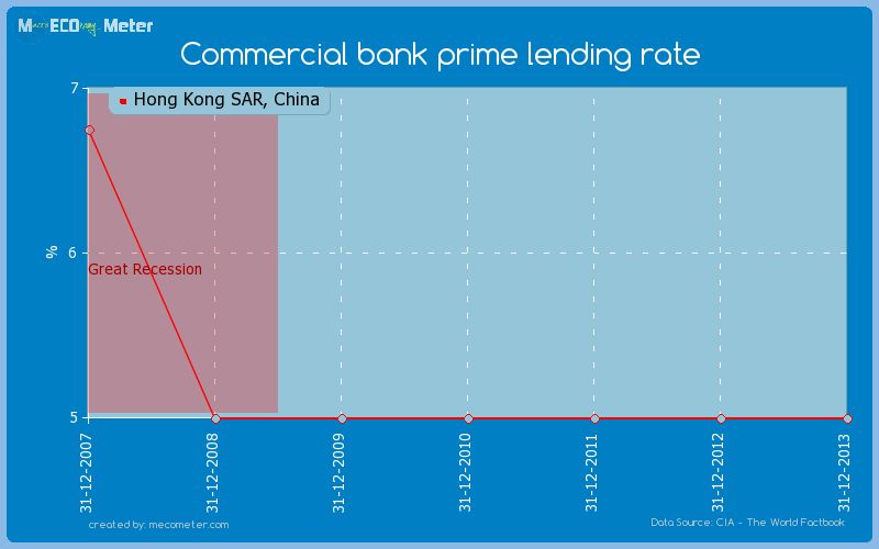 Commercial bank prime lending rate of Hong Kong SAR, China