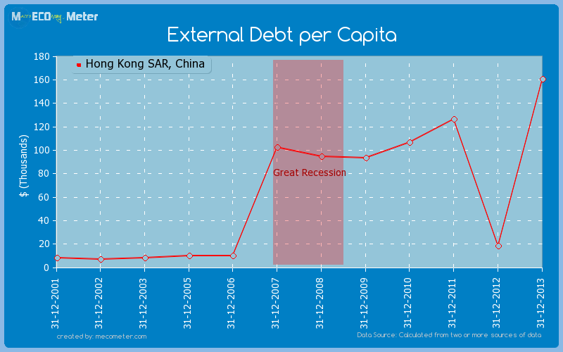 External Debt per Capita of Hong Kong SAR, China
