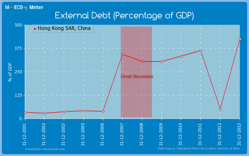 External Debt (Percentage of GDP) of Hong Kong SAR, China