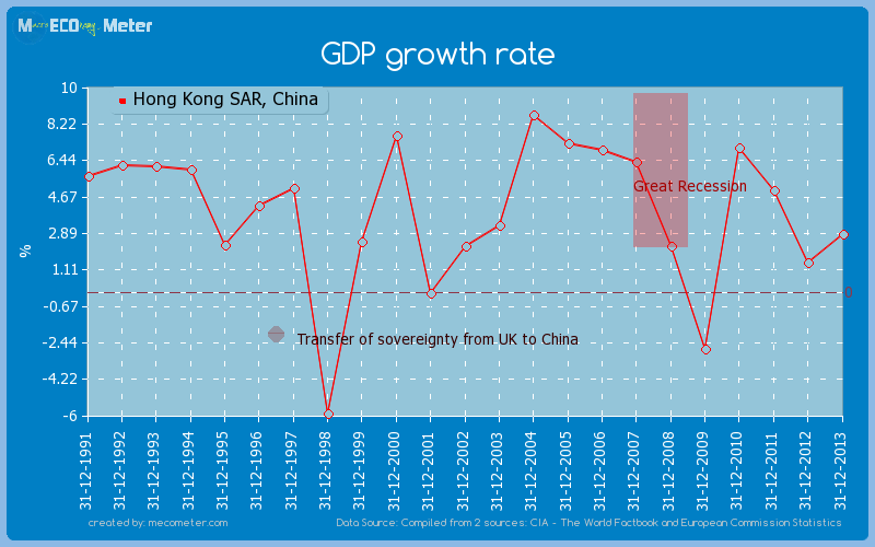 GDP growth rate of Hong Kong SAR, China
