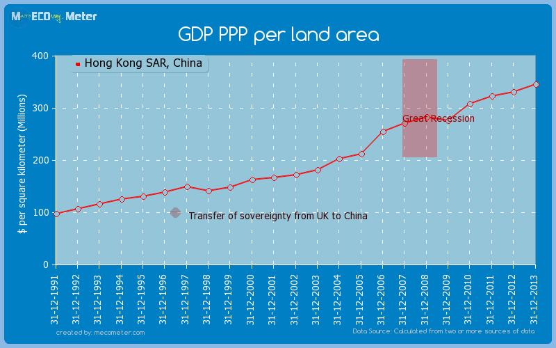 GDP PPP per land area of Hong Kong SAR, China