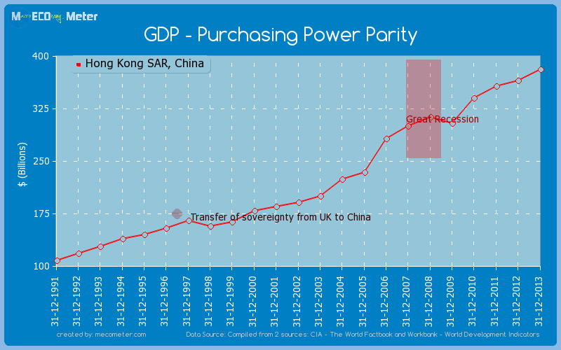 GDP - Purchasing Power Parity of Hong Kong SAR, China