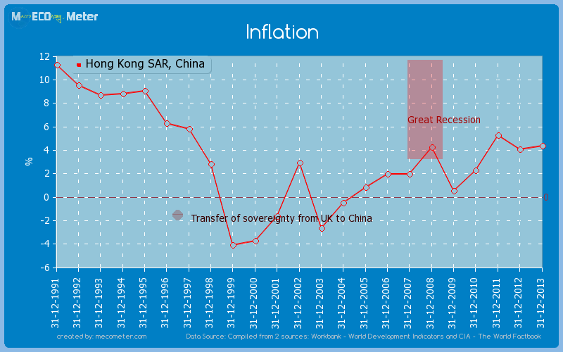 Inflation of Hong Kong SAR, China