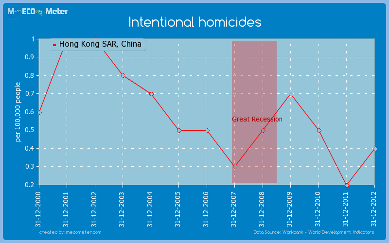 Intentional homicides of Hong Kong SAR, China