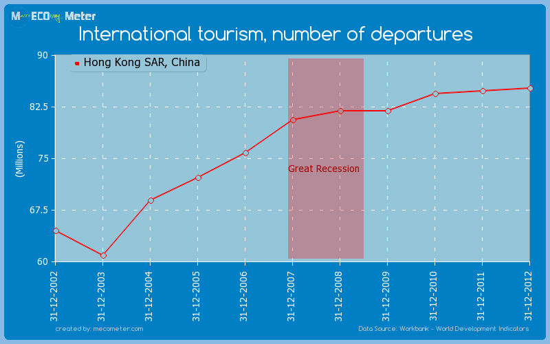 International tourism, number of departures of Hong Kong SAR, China