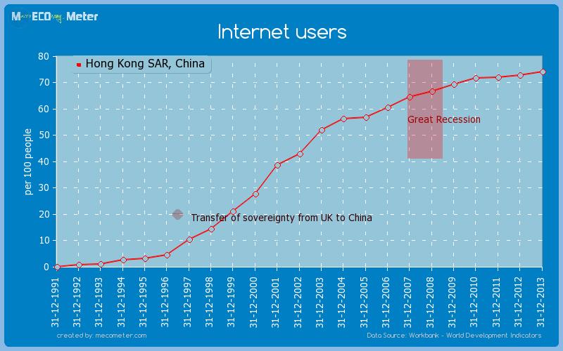 Internet users of Hong Kong SAR, China