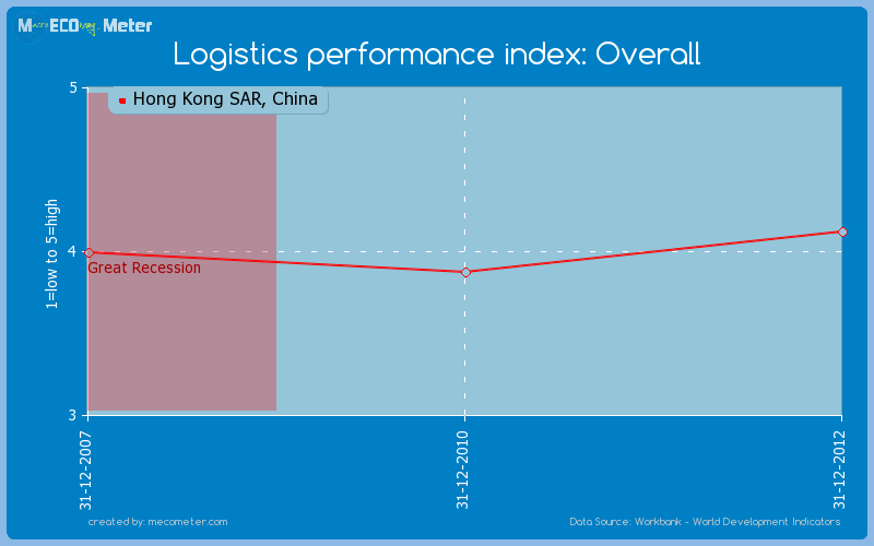 Logistics performance index: Overall of Hong Kong SAR, China