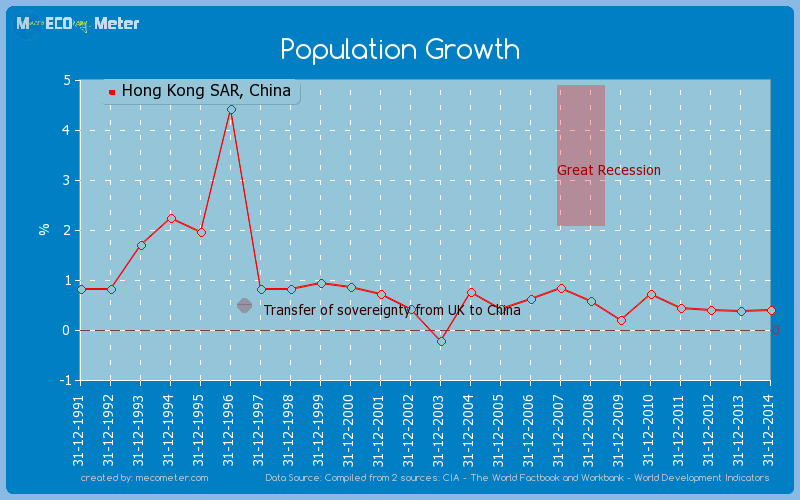 Population Growth of Hong Kong SAR, China