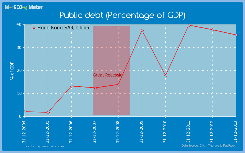 Public debt (Percentage of GDP) of Hong Kong SAR, China
