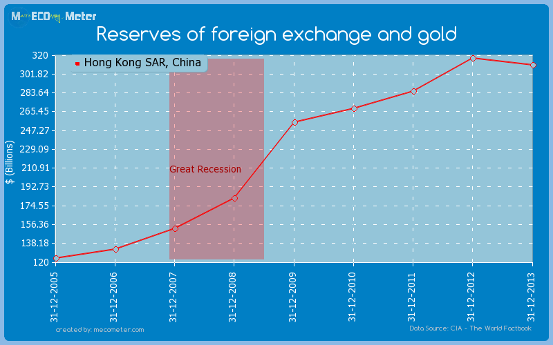 Reserves of foreign exchange and gold of Hong Kong SAR, China