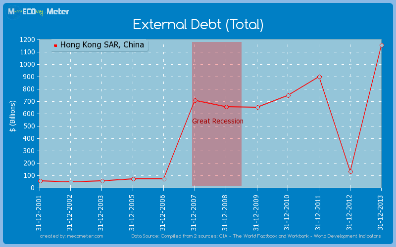 External Debt (Total) of Hong Kong SAR, China
