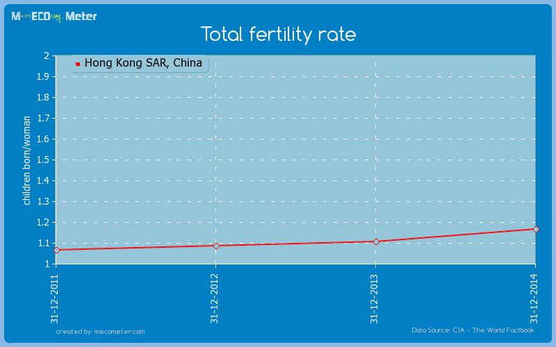 Total fertility rate of Hong Kong SAR, China