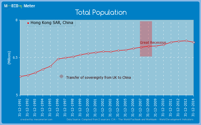 Total Population of Hong Kong SAR, China