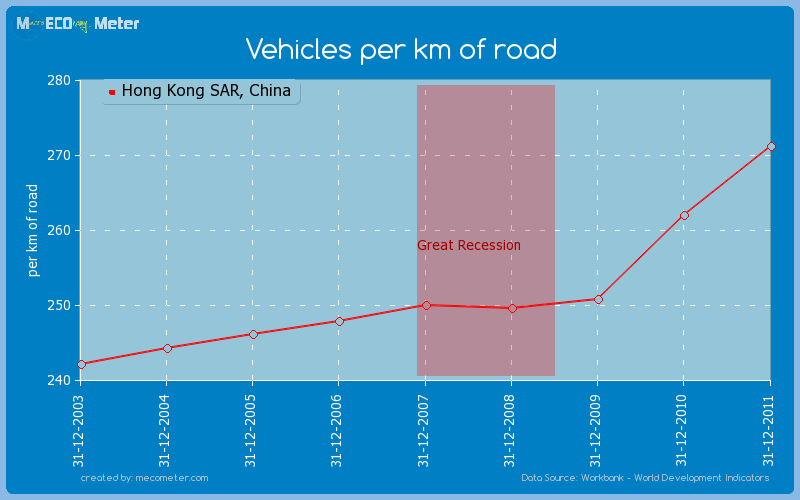 Vehicles per km of road of Hong Kong SAR, China