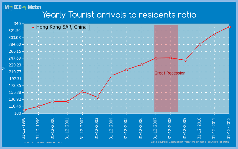 Yearly Tourist arrivals to residents ratio of Hong Kong SAR, China
