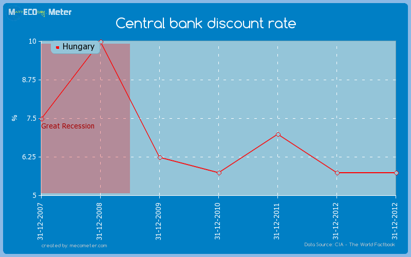 Central bank discount rate of Hungary