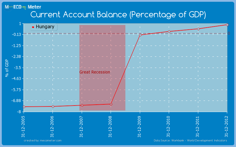 Current Account Balance (Percentage of GDP) of Hungary
