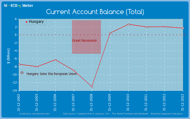 Current Account Balance (Total) of Hungary