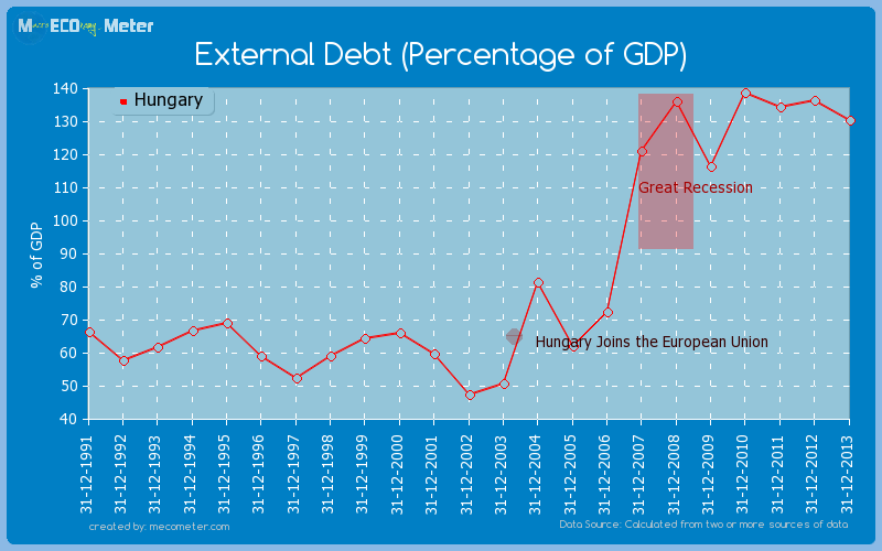 External Debt (Percentage of GDP) of Hungary