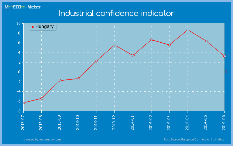 Industrial confidence indicator of Hungary