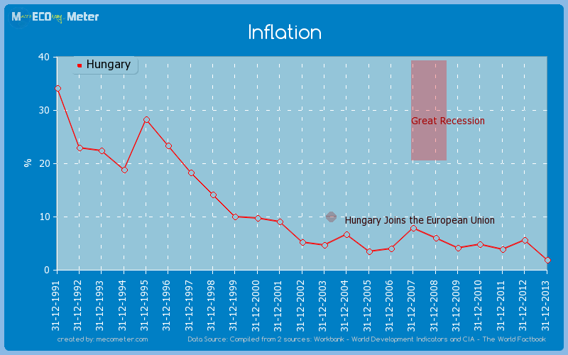 Inflation of Hungary