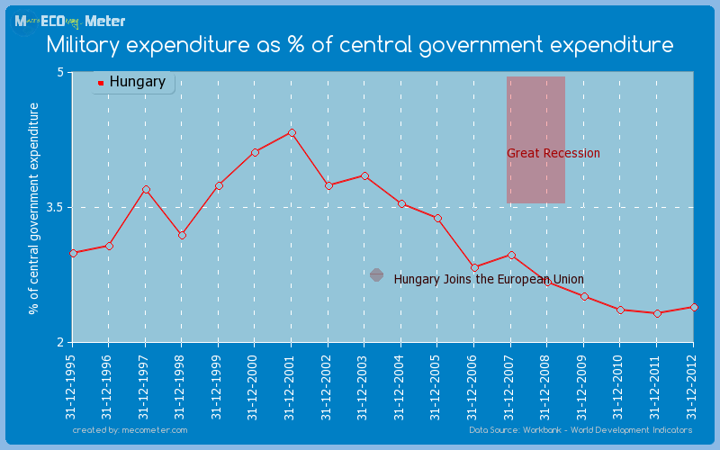 Military expenditure as % of central government expenditure of Hungary