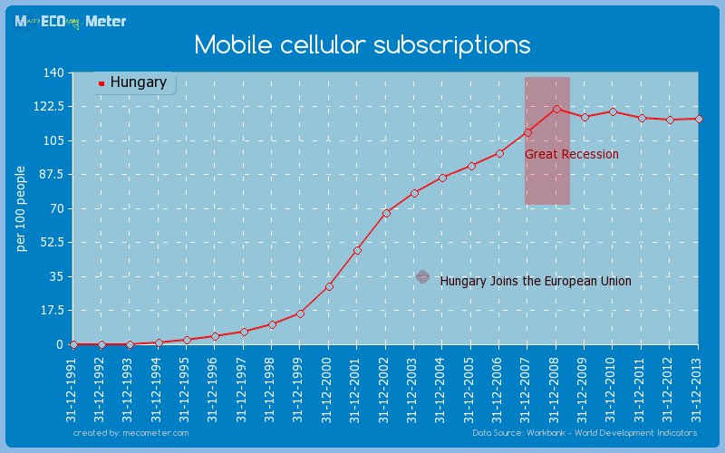 Mobile cellular subscriptions of Hungary