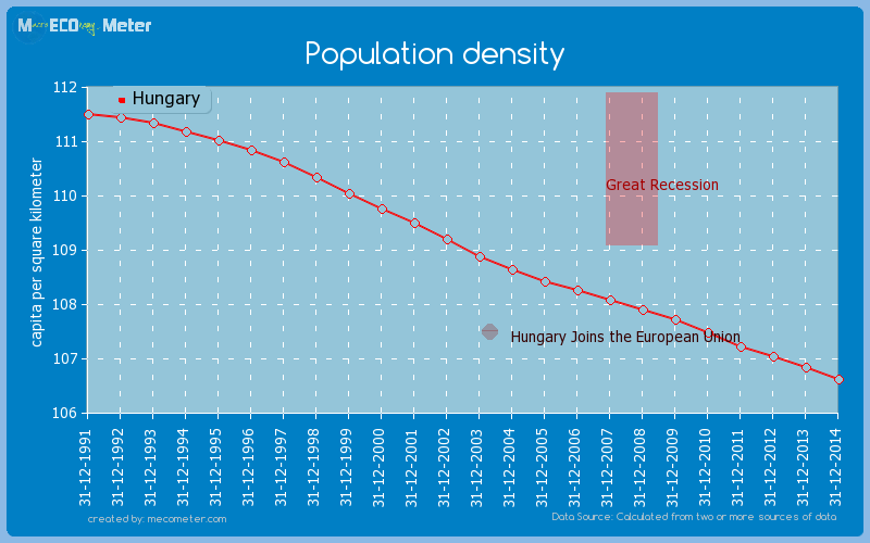 Population density of Hungary