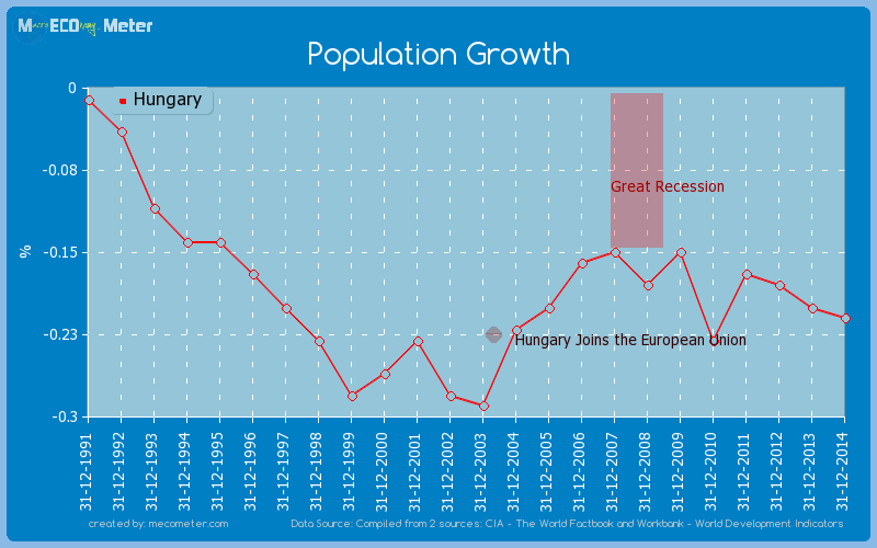 Population Growth of Hungary