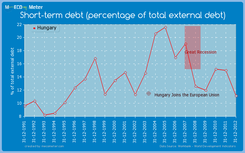 Short-term debt (percentage of total external debt) of Hungary