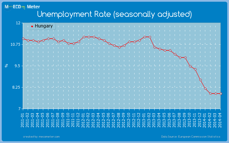 Unemployment Rate (seasonally adjusted) of Hungary