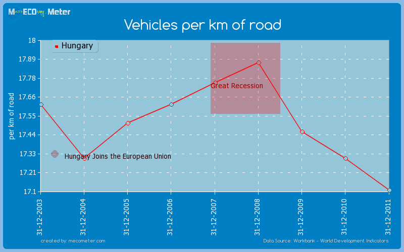 Vehicles per km of road of Hungary