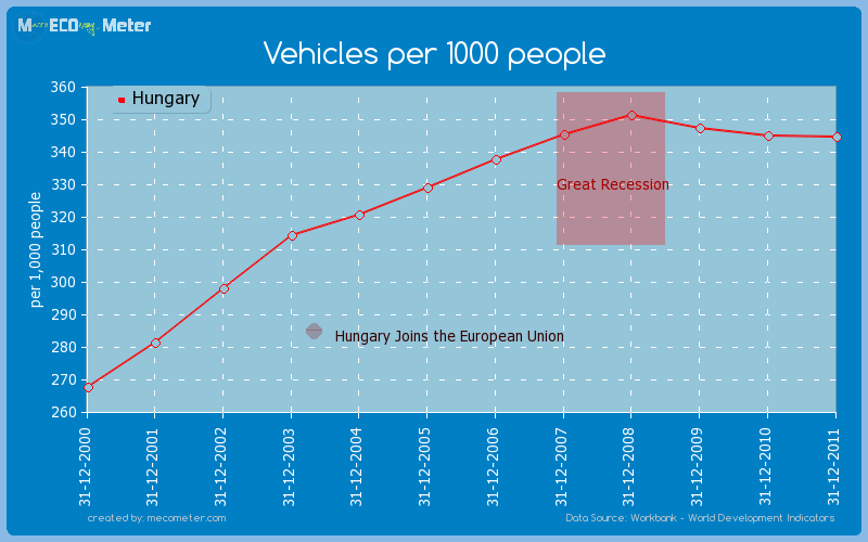 Vehicles per 1000 people of Hungary