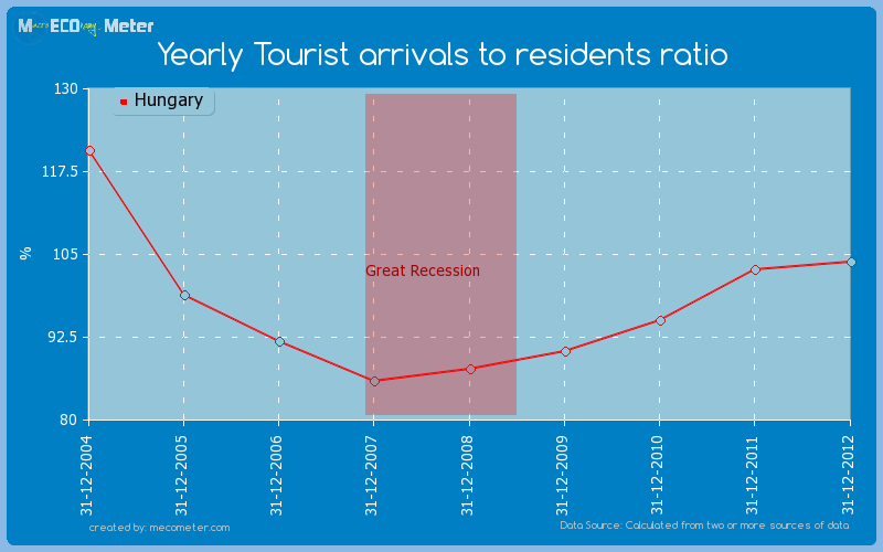 Yearly Tourist arrivals to residents ratio of Hungary