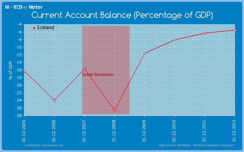 Current Account Balance (Percentage of GDP) of Iceland