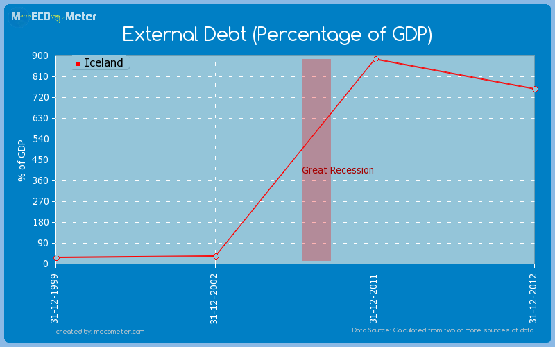 External Debt (Percentage of GDP) of Iceland