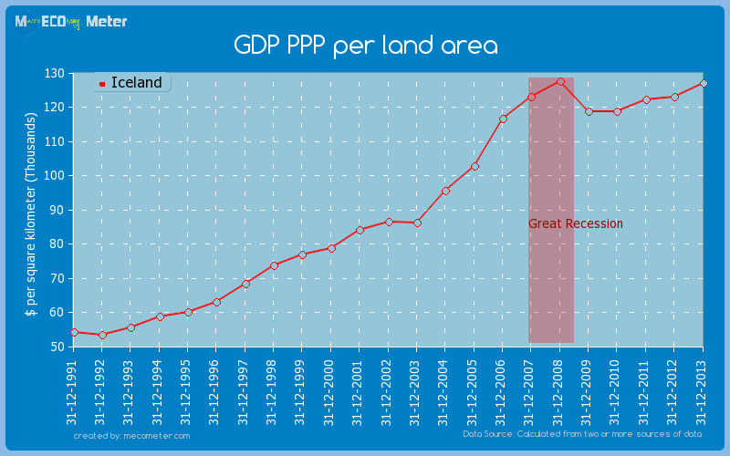 GDP PPP per land area of Iceland
