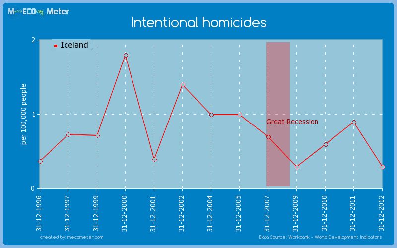 Intentional homicides of Iceland