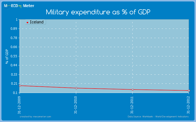Military expenditure as % of GDP of Iceland