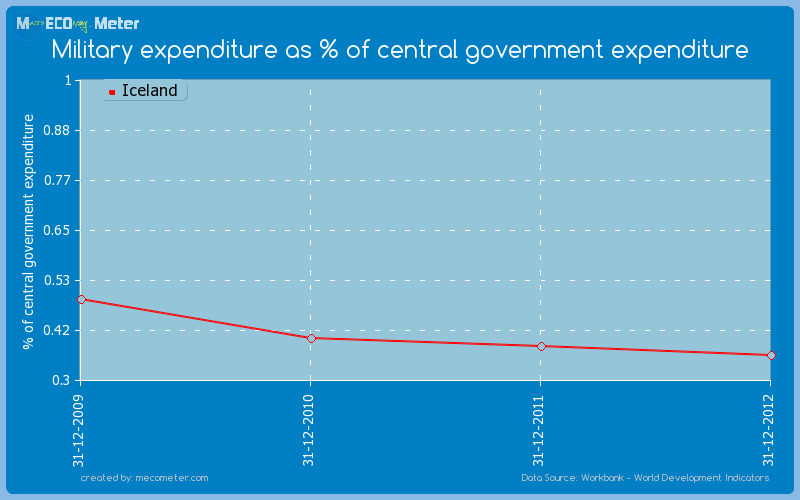 Military expenditure as % of central government expenditure of Iceland