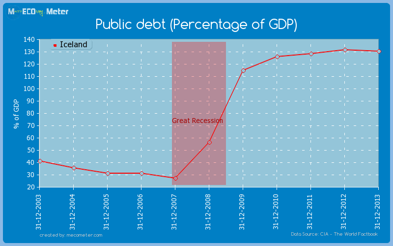 Public debt (Percentage of GDP) of Iceland